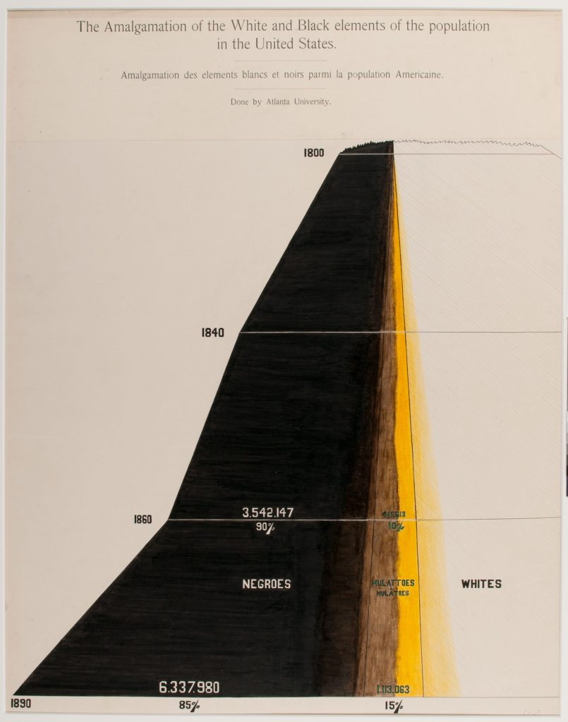 One of 58 charts and graphs compiled for the 'American Negro' display at the Exposition universelle